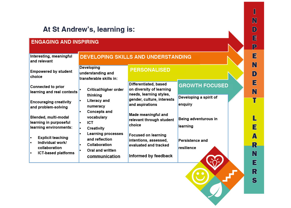how to plan for and implement effective teaching and learning